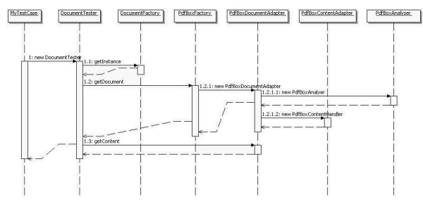 sequence diagramm 2